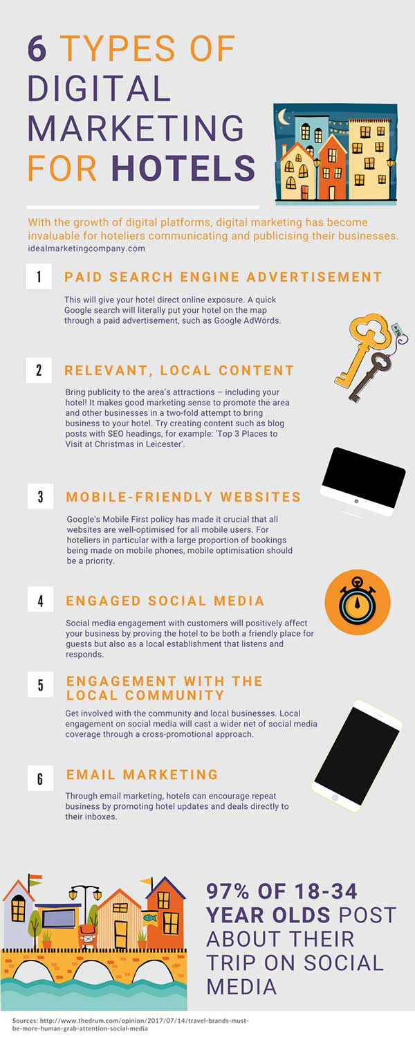 Infographic Digital Marketing for Hotels