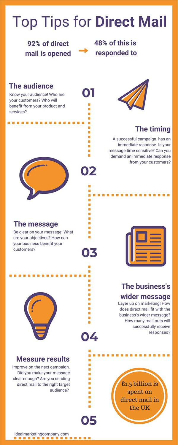 Infographic Direct Mail Campaigns